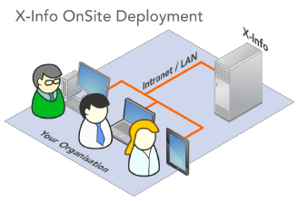 X-info software onsite deployment