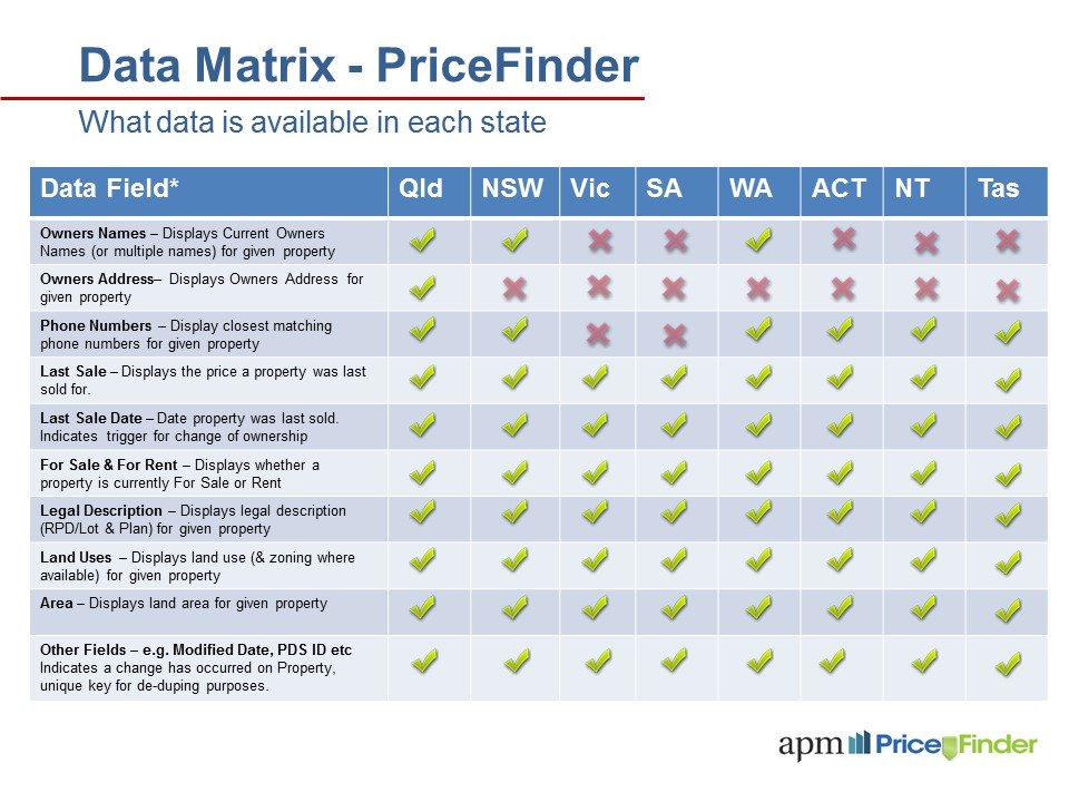 Data Services Matrix - PriceFinder-v2 (002)